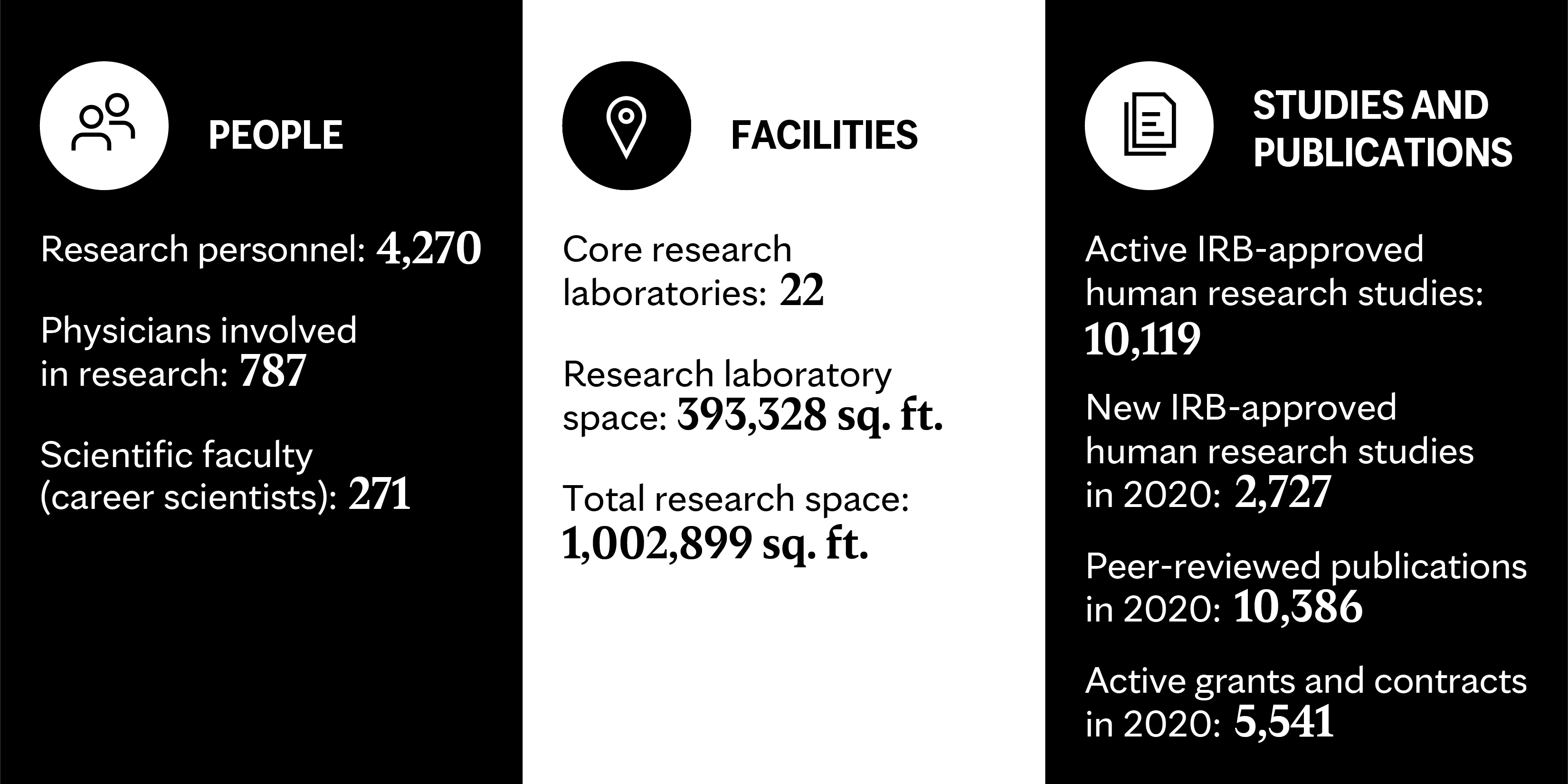 Mayo Clinic statistics about research staff, faculty, facilities and space, studies, publications, and grants