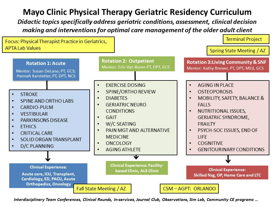 Physical Therapy Geriatric Residency curriculum calendar image