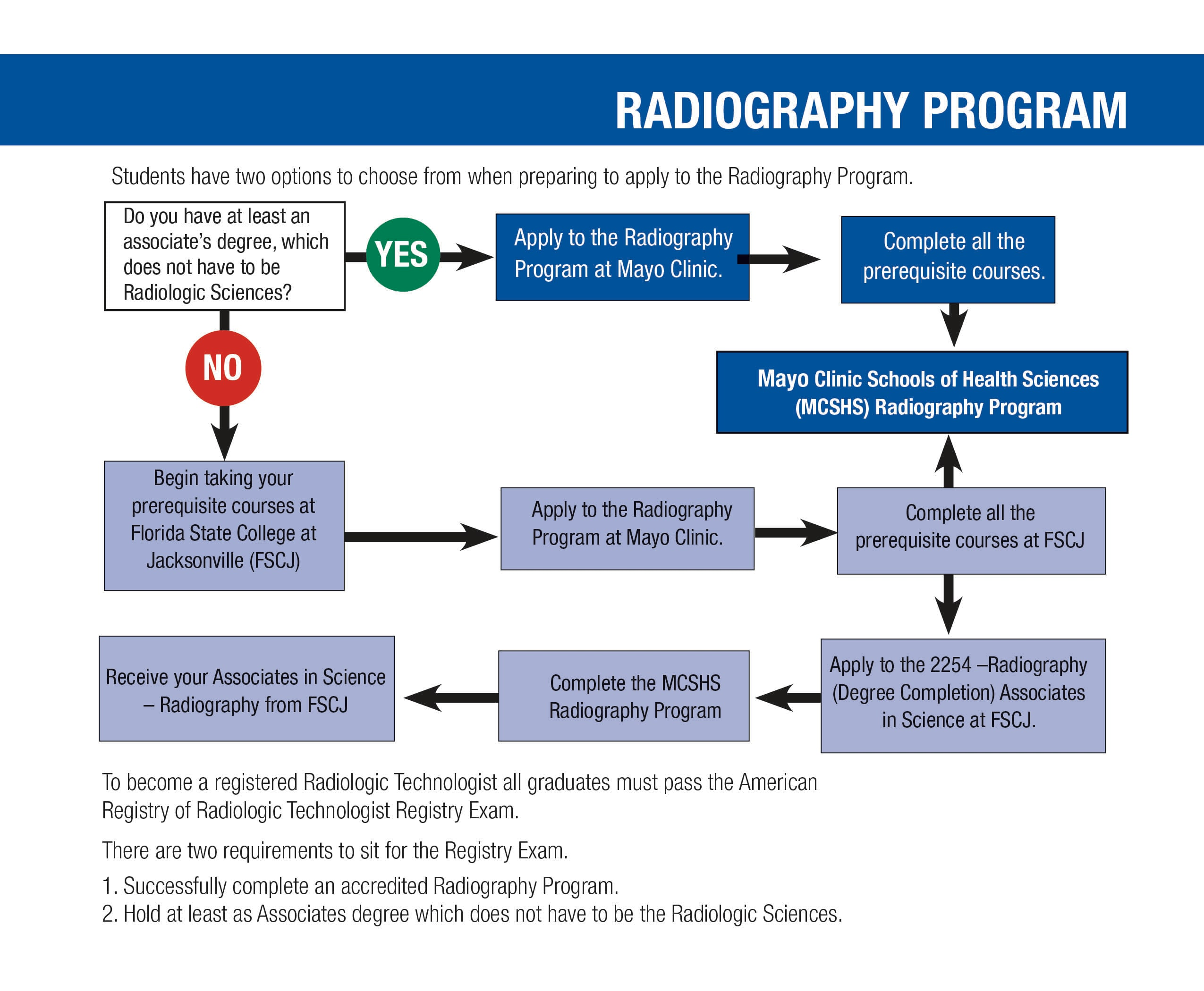 How To Apply Radiography Program Florida Mayo Clinic College